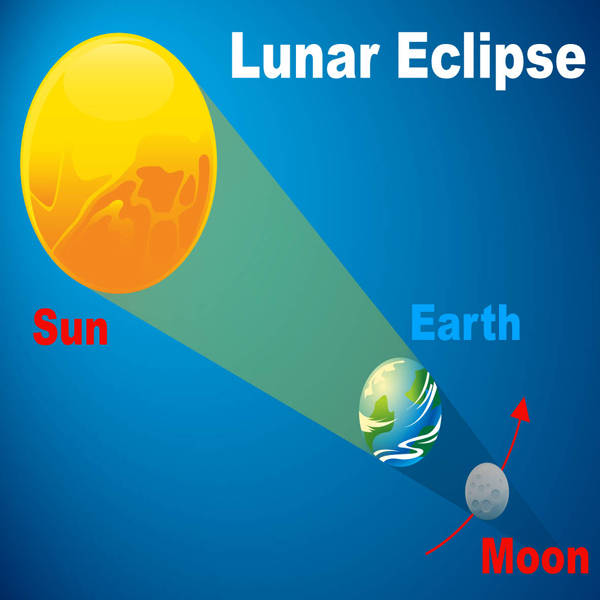 Tips to safely watch Lunar Eclipse on January 31