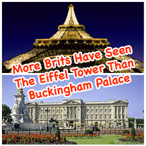 Brits more likely to have seen Eiffel Tower than Buckingham